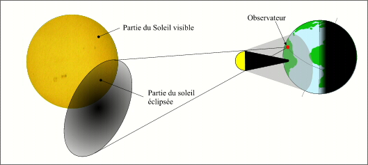 Le réseau de rencontre du soleil